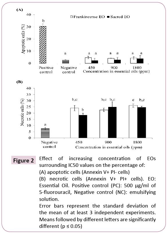 nutraceuticals-apoptotic-cells